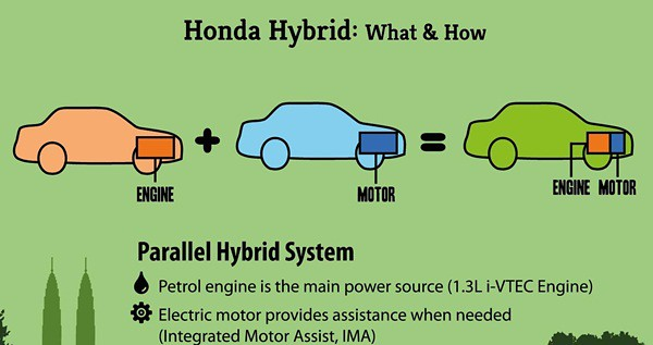 Infographics 1A - Honda Hybrid - What & How