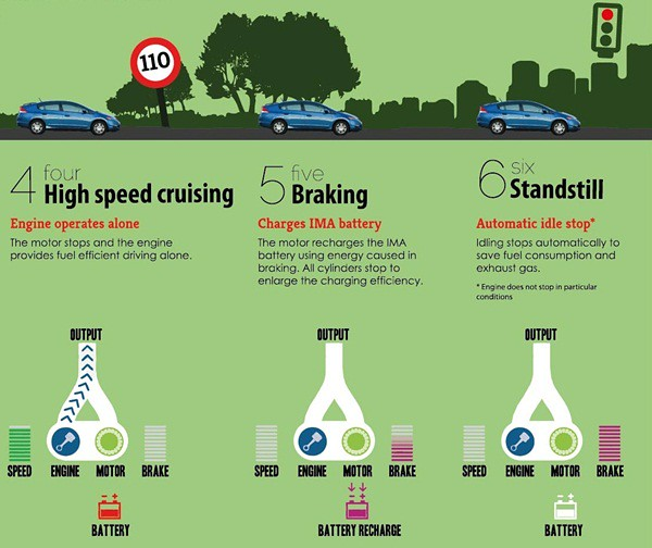 Infographics 1C - Honda Hybrid - What & How
