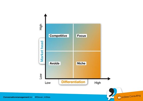 Content Marketing domain selection quadrant