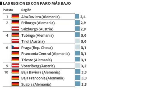 14d16 EPaís Regiones españolas menos paro de Europa