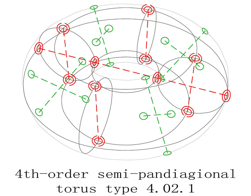 order 4 magic torus type T4.02.1 semi-pandiagonal sub-squares diagram 1