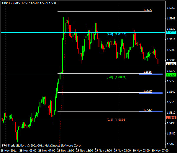 Прогнозы форекс: GBP/USD, европейская сессия 30 ноября 2011