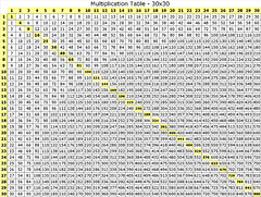 Multiplication Chart 24 X 24   Search Results   Calendar 2015