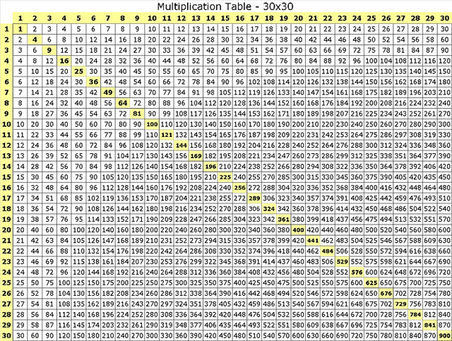 multiplication-table-30x30   Flickr - Photo Sharing!