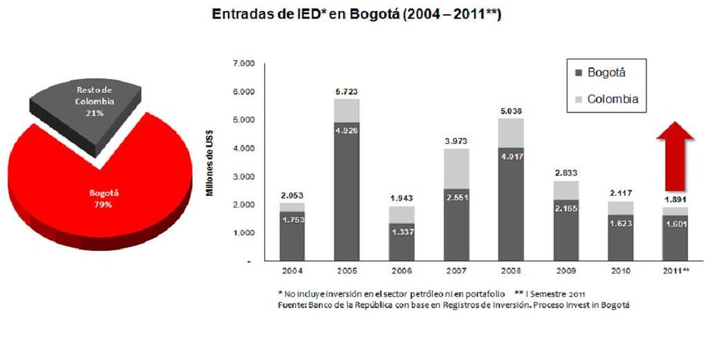 IEDbogota