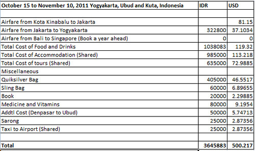 How much did I spend in Yogyakarta, Bromo and Bali