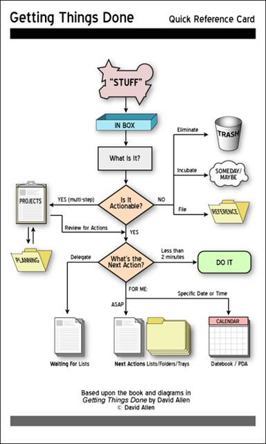 gtd_chart