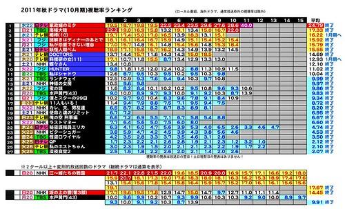 2011年秋ドラマ(10月期)視聴率ランキング2011-10.jpeg