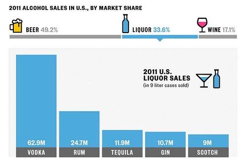 alcohol-sales-2011