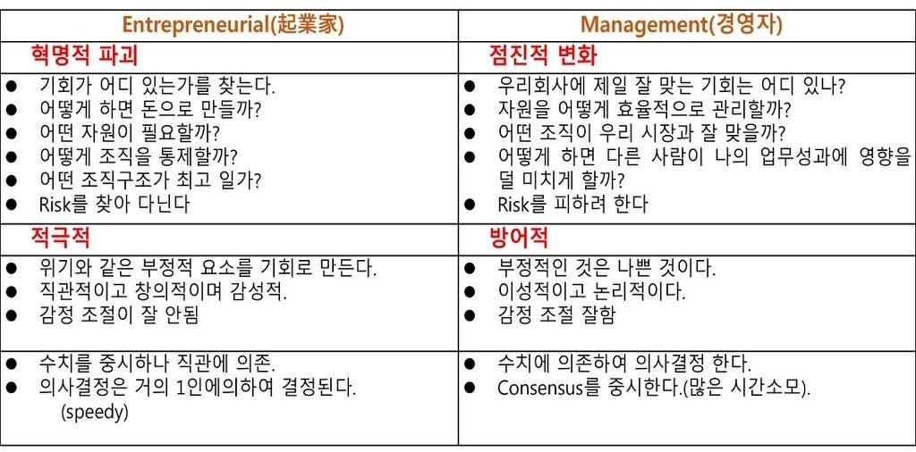 """[주종익의 What is """"NOT""""] 8. Startup is """"NOT management"""" - 'Startup's Story Platform'"""
