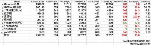 台灣11月份各家團購網銷售統計