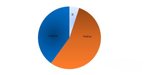 IE&Firefox&Chrome