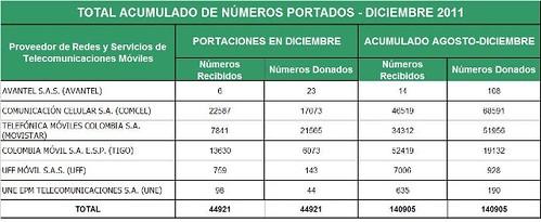 Portaciones_DIC2011_2