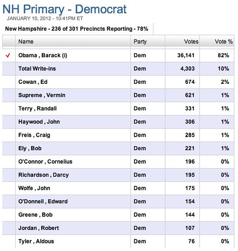 New Hampshire Primary Election Results - Politics - Commitment 2012 News Story - WMUR New Hampshire by stevegarfield
