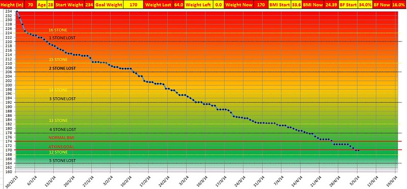 Weight Loss Chart 18 Weeks 64 Lbs Lost Atkins Diet Atkins