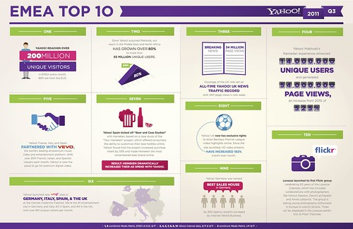 INFOGRAPHIC: Yahoo! in the Europe, the Middle East and Africa