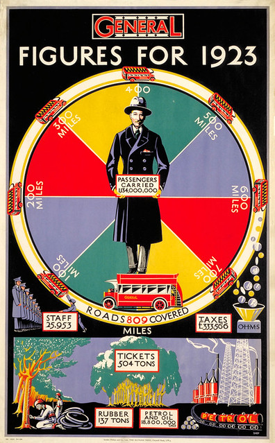Figures for 1923, by Charles Shepard, 1924 - London Transport Museum Poster