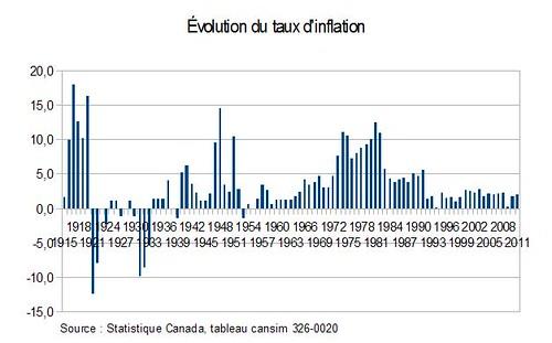 Évolution du taux d'inflation