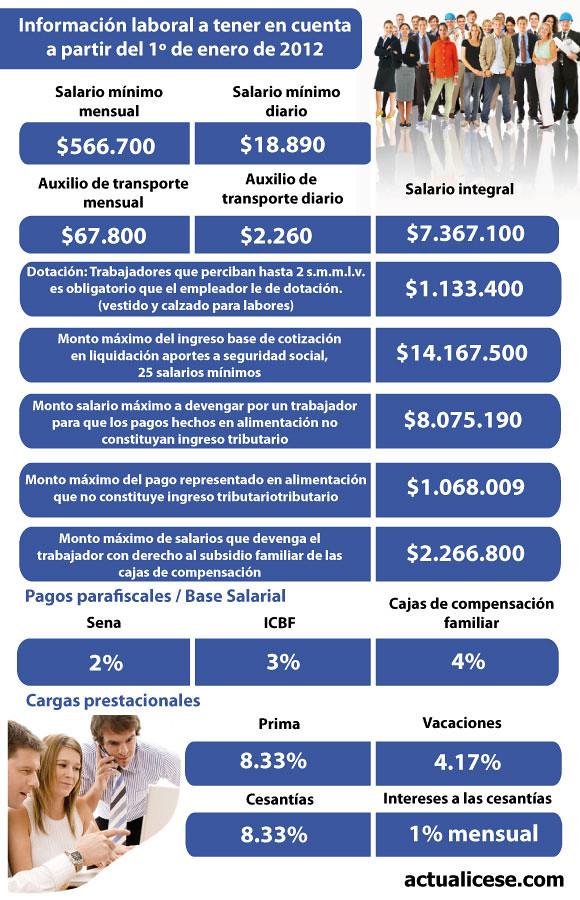 Indicadores laborales para Colombia 2012