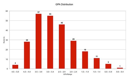 gpa distribution on 5.0 scale
