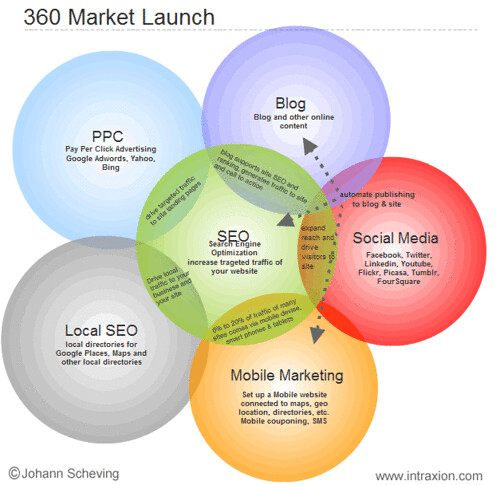 6651050793 ed4591801b How Mobile Marketing Can Work For You
