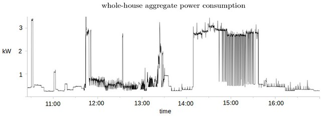 Visualisation and Analysis of Domestic Electrical Energy Consumption