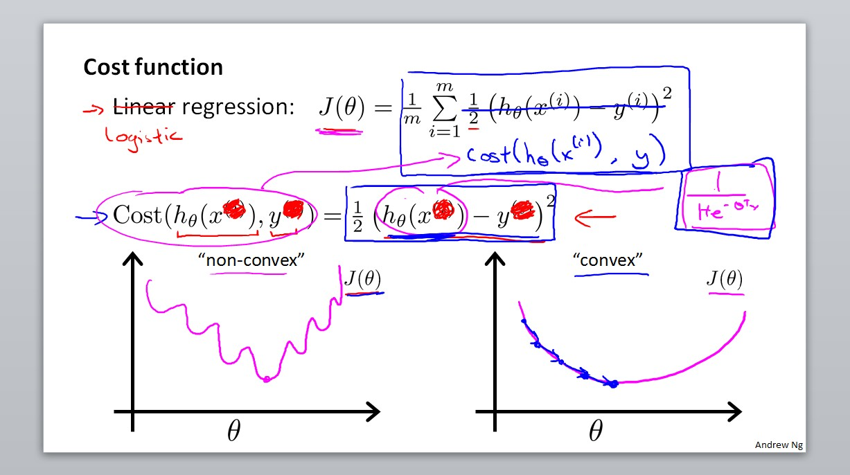 Cost Function for logistic regression