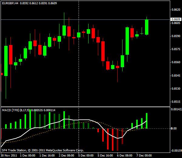 Прогнозы форекс: GBP/USD, европейская сессия 7 декабря 2011
