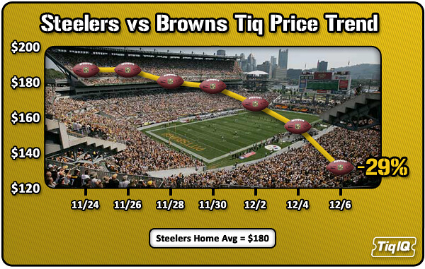 steelers browns ticket prices