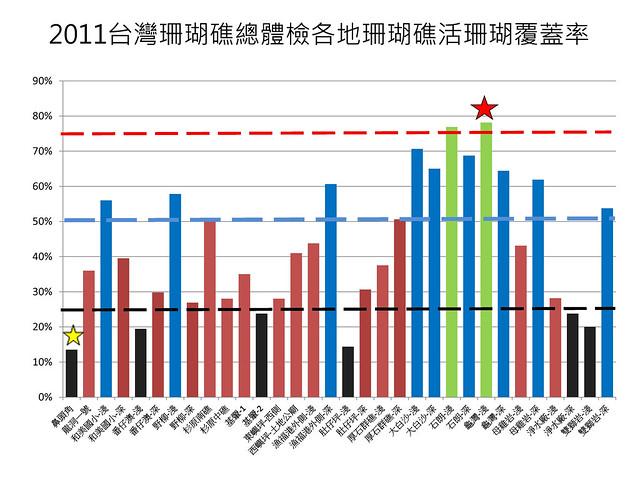 2011全台珊瑚礁覆蓋率