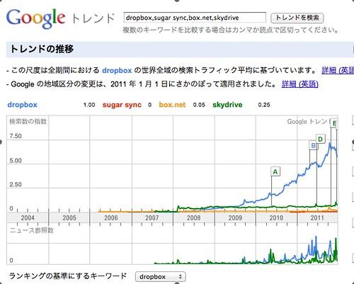 Dropbox google trend