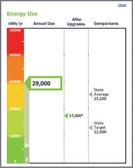 Energy Use Summary