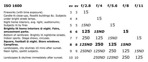 Widelux Exposure Calculator — ISO 1600