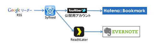 情報連携フロー1