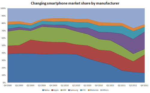 Changing Smartphone Market Share