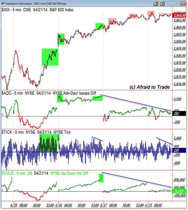SPX Divergent Market Internals into Resistance