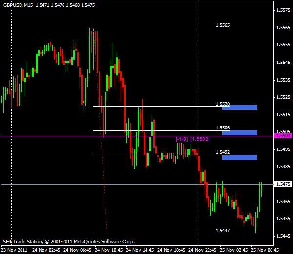 Прогнозы форекс: GBP/USD, европейская сессия 25 ноября 2011