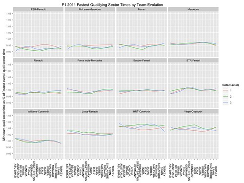 F1 2011 quali sector times - team best normalised wrt mean of team bests