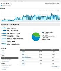 2011年のアクセス数