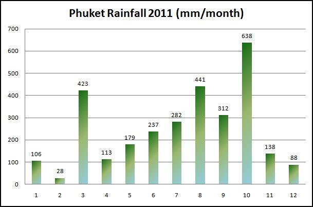 Phuket Rainfall 2011