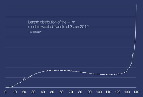 Length Distribution of Popular Tweets