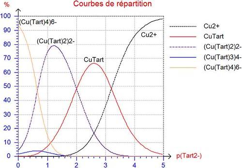 Distribution_Cplexes-Cu-Tartratre