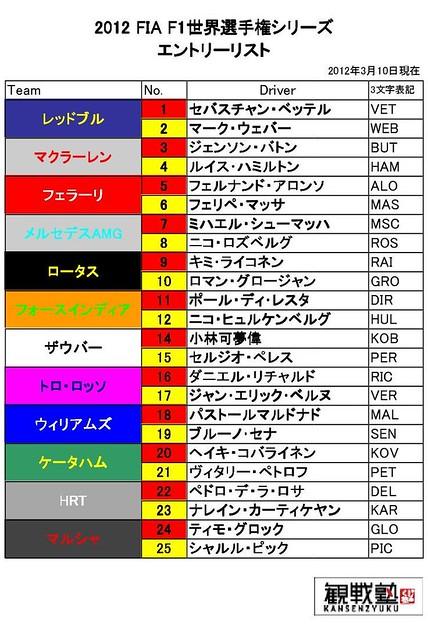 2012F1エントリーリスト