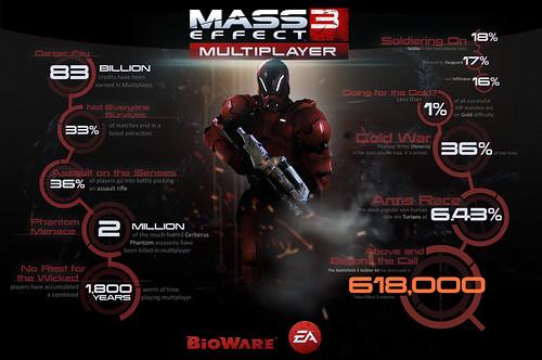 Mass Effect 3 N7 Challenge Announced