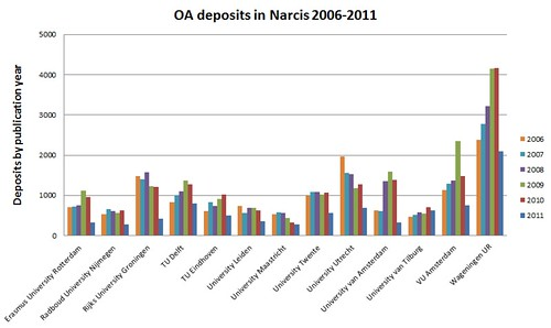 OA deposits in narcis by publication year 2006-2011