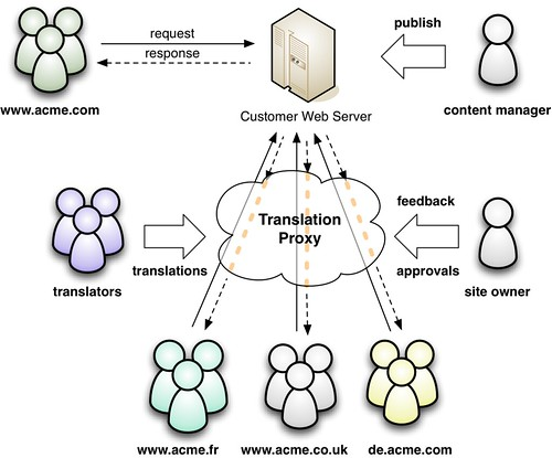Translation Proxy Architecture