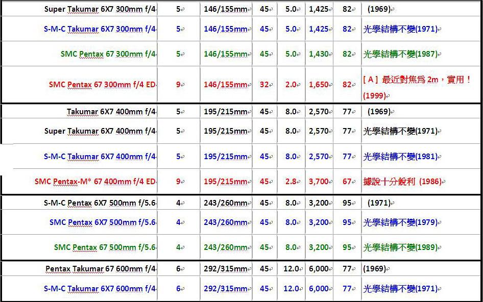 PENTAX 6X7 系統鏡頭列表及介紹
