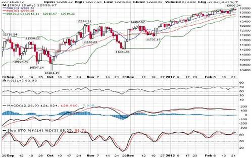 DowJones23-02-2012