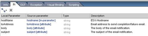 Task:sendEmail - Workflow IN Tab
