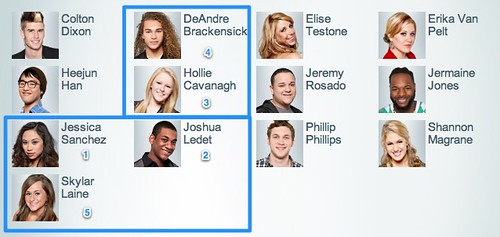 AMERICAN IDOL Online Voting: My Top 5 by stevegarfield